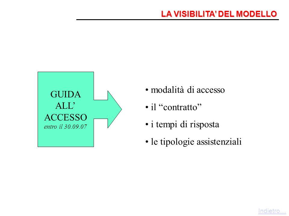 LA VISIBILITA DEL MODELLO GUIDA ALL ACCESSO entro il 30.09.07 modalità di accesso il contratto i tempi di risposta le tipologie assistenziali Indietro