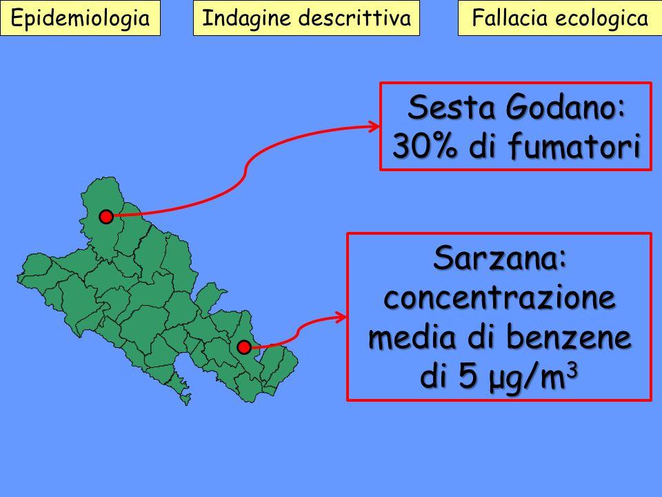 Fallacia ecologicaEpidemiologiaIndagine descrittiva Sesta Godano: 30% di fumatori Sarzana: concentrazione media di benzene di 5 μg/m 3
