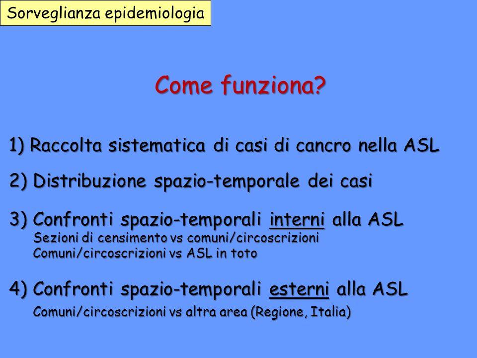 Come funziona? 1) Raccolta sistematica di casi di cancro nella ASL 2) Distribuzione spazio-temporale dei casi 3) Confronti spazio-temporali interni al