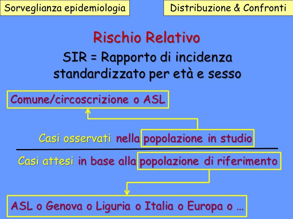 Sorveglianza epidemiologiaDistribuzione & Confronti Rischio Relativo SIR = Rapporto di incidenza Comune/circoscrizione o ASL ASL o Genova o Liguria o