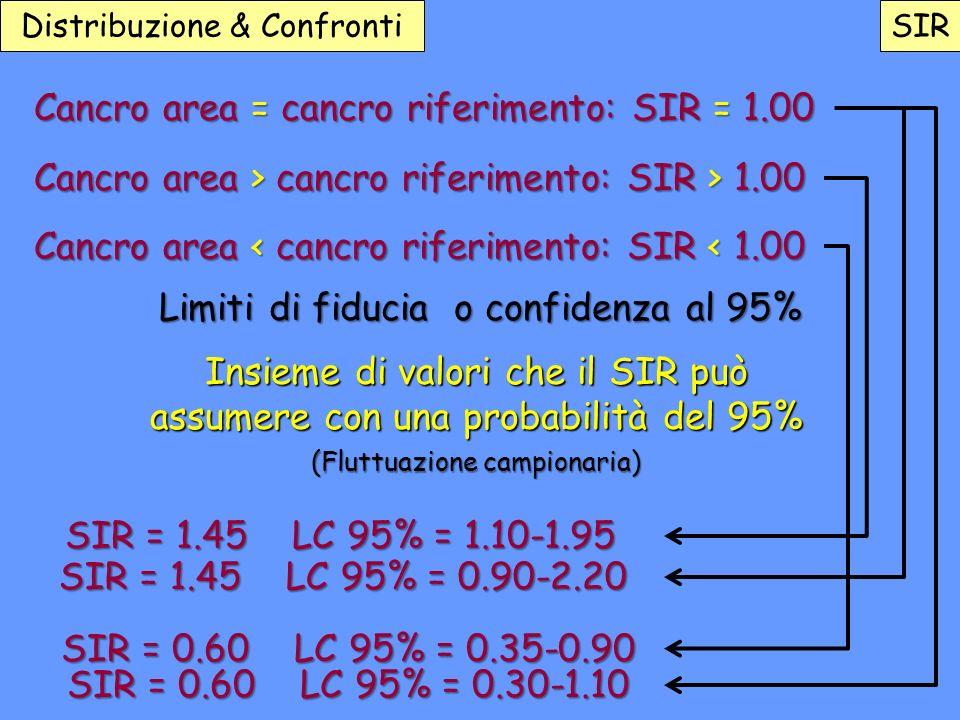 Cancro area = cancro riferimento: SIR = 1.00 Cancro area > cancro riferimento: SIR > 1.00 Cancro area < cancro riferimento: SIR < 1.00 Limiti di fiduc