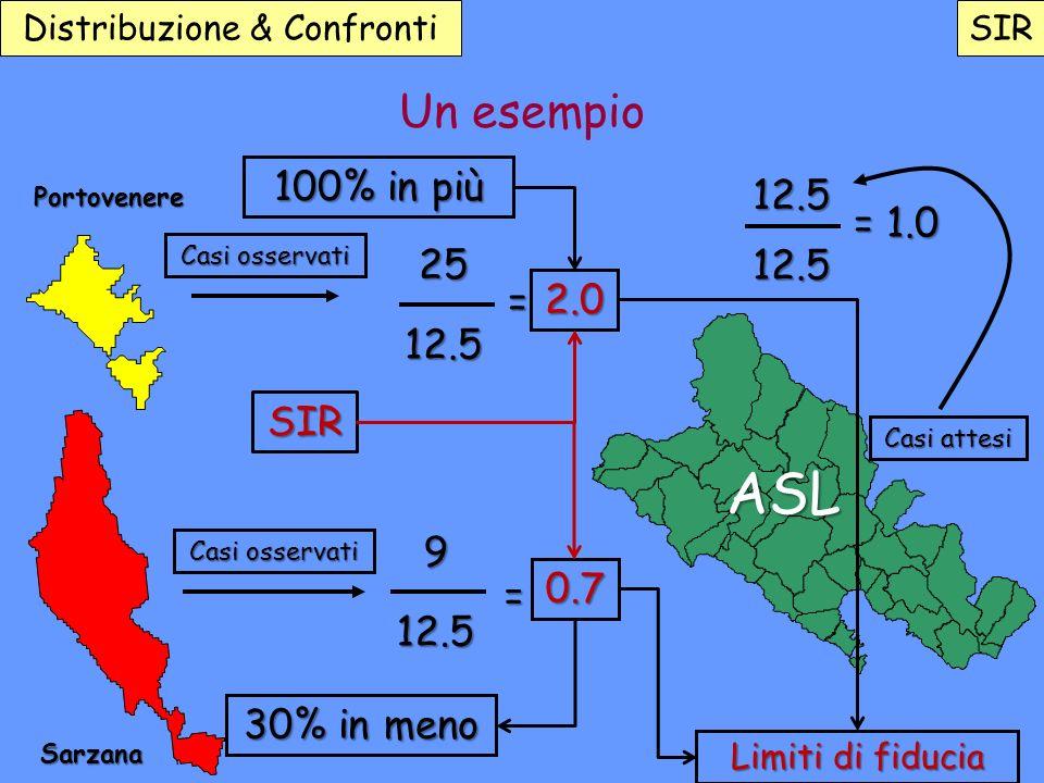 Sarzana Portovenere 100% in più 30% in meno 12.5 25 12.5 = 9 12.5 0.7 Casi osservati Casi attesi Un esempio 12.5 = 1.0 ASL SIR 2.0 = Distribuzione & C