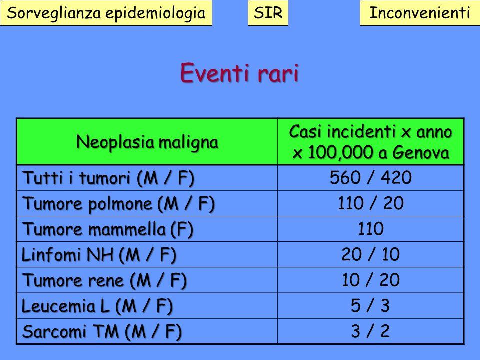 Eventi rari Neoplasia maligna Casi incidenti x anno x 100,000 a Genova Tutti i tumori (M / F) 560 / 420 Tumore polmone (M / F) 110 / 20 Tumore mammell