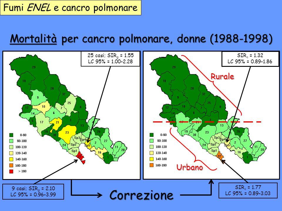 Correzione Mortalità per cancro polmonare, donne (1988-1998) Rurale Urbano Fumi ENEL e cancro polmonare 25 casi; SIR g = 1.55 LC 95% = 1.00-2.28 SIR c