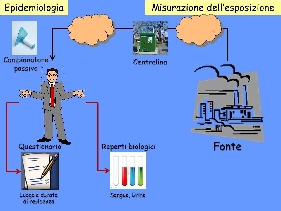 Epidemiologia + Danno biologico (rotture del DNA) + Alterazione funzionale (ipertensione) + Patologia conclamata (cancro) Possibile effetto MALATTIA + Condizione funzionale (pressione sanguigna)