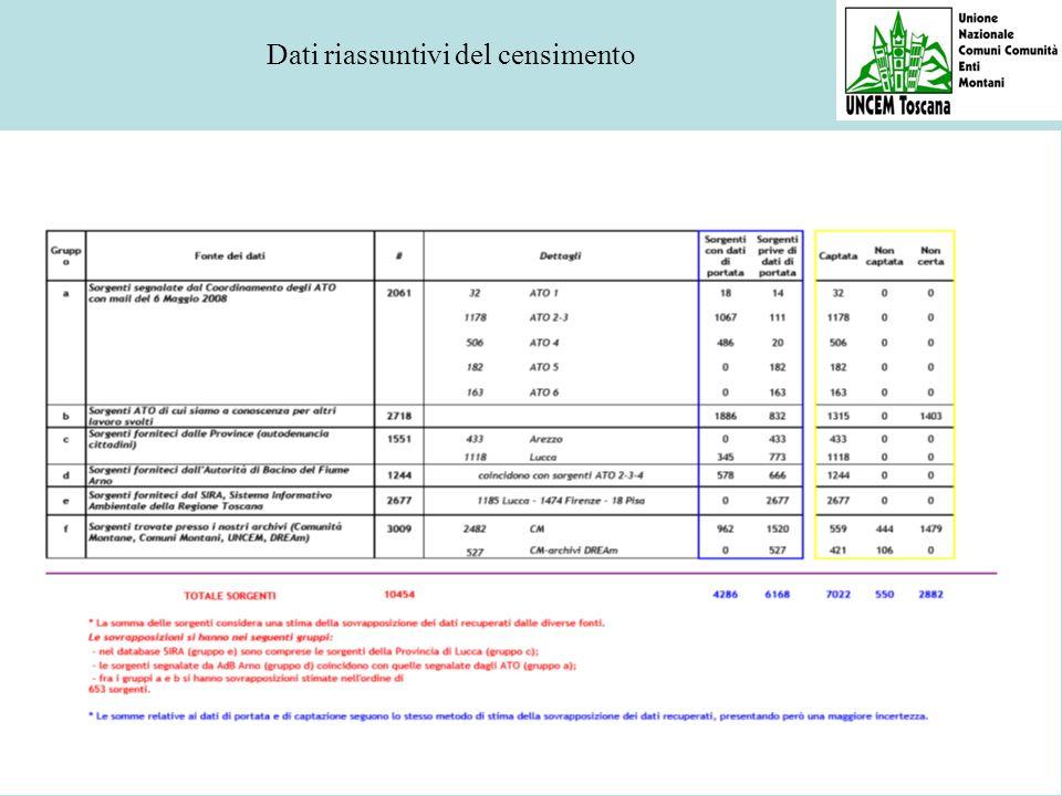 Dati riassuntivi del censimento