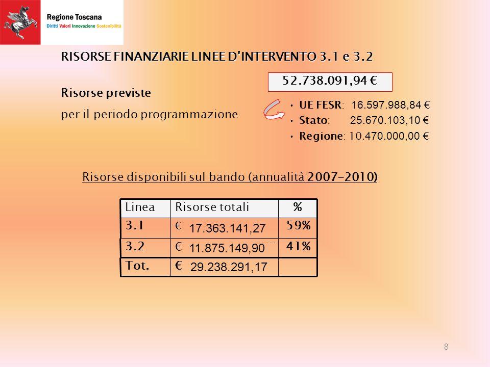RISORSE FINANZIARIE LINEE D INTERVENTO 3.1 e 3.2 %Risorse totaliLinea Tot.