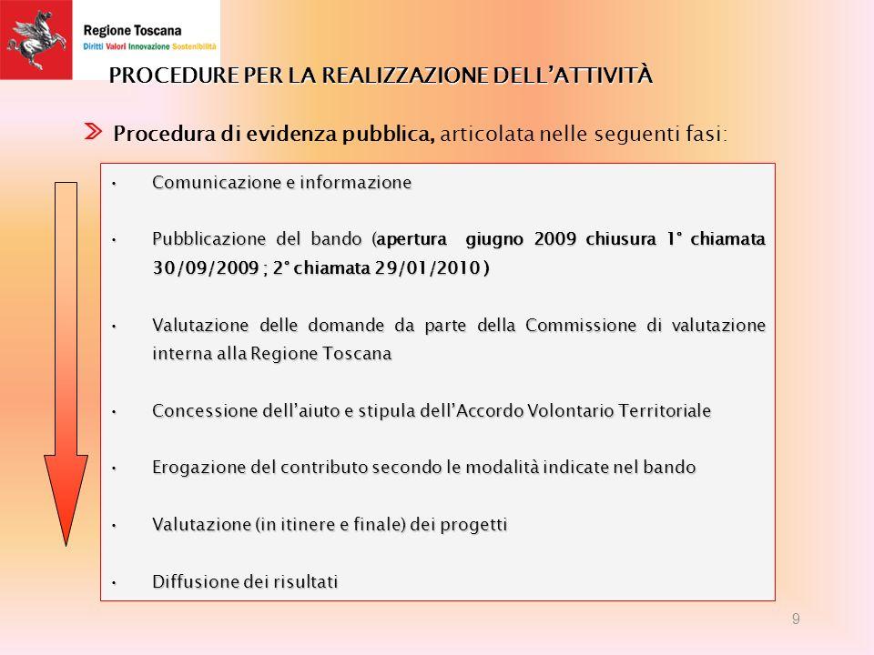 PROCEDURE PER LA REALIZZAZIONE DELLATTIVITÀ Comunicazione e informazioneComunicazione e informazione Pubblicazione del bando (apertura giugno 2009 chiusura 1° chiamata 30/09/2009 ; 2° chiamata 29/01/2010 )Pubblicazione del bando (apertura giugno 2009 chiusura 1° chiamata 30/09/2009 ; 2° chiamata 29/01/2010 ) Valutazione delle domande da parte della Commissione di valutazione interna alla Regione ToscanaValutazione delle domande da parte della Commissione di valutazione interna alla Regione Toscana Concessione dellaiuto e stipula dellAccordo Volontario TerritorialeConcessione dellaiuto e stipula dellAccordo Volontario Territoriale Erogazione del contributo secondo le modalità indicate nel bandoErogazione del contributo secondo le modalità indicate nel bando Valutazione (in itinere e finale) dei progettiValutazione (in itinere e finale) dei progetti Diffusione dei risultatiDiffusione dei risultati Procedura di evidenza pubblica, articolata nelle seguenti fasi: 9