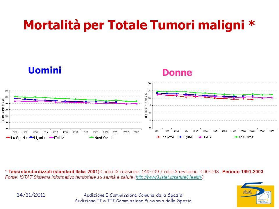 14/11/2011 Audizione I Commissione Comune della Spezia Audizione II e III Commissione Provincia della Spezia Mortalità per Totale Tumori maligni * Uomini Donne * Tassi standardizzati (standard Italia 2001) Codici IX revisione: 140-239.