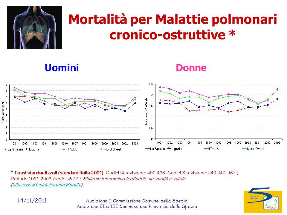 14/11/2011 Audizione I Commissione Comune della Spezia Audizione II e III Commissione Provincia della Spezia Mortalità per Malattie polmonari cronico-ostruttive * Uomini * Tassi standardizzati (standard Italia 2001) Codici IX revisione: 490-496.