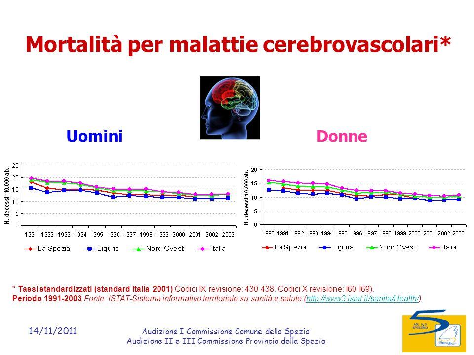14/11/2011 Audizione I Commissione Comune della Spezia Audizione II e III Commissione Provincia della Spezia Mortalità per malattie cerebrovascolari* UominiDonne * Tassi standardizzati (standard Italia 2001) Codici IX revisione: 430-438.
