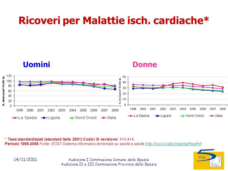 14/11/2011 Audizione I Commissione Comune della Spezia Audizione II e III Commissione Provincia della Spezia Ricoveri per Malattie isch.