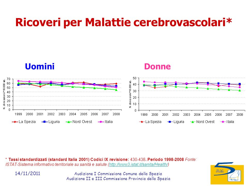 14/11/2011 Audizione I Commissione Comune della Spezia Audizione II e III Commissione Provincia della Spezia Ricoveri per Malattie cerebrovascolari* UominiDonne * Tassi standardizzati (standard Italia 2001) Codici IX revisione: 430-438.