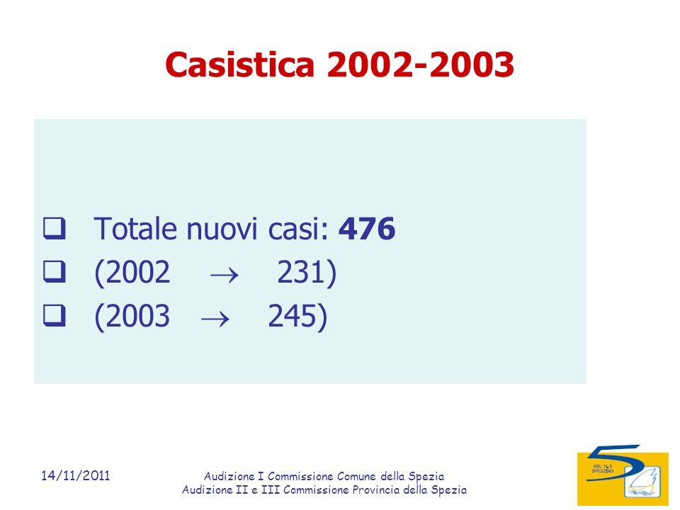 14/11/2011 Audizione I Commissione Comune della Spezia Audizione II e III Commissione Provincia della Spezia Casistica 2002-2003 Totale nuovi casi: 476 (2002 231) (2003 245)