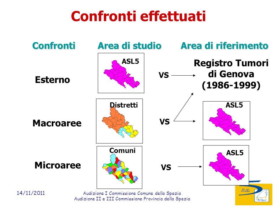 14/11/2011 Audizione I Commissione Comune della Spezia Audizione II e III Commissione Provincia della Spezia Confronti effettuati Area di studio Area di riferimento Confronti Esterno Macroaree Microaree VS ASL5Distretti VS ASL5 Comuni VS ASL5 Registro Tumori di Genova (1986-1999)