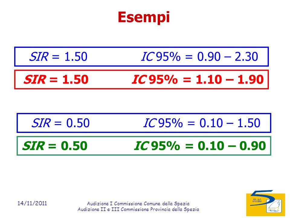 14/11/2011 Audizione I Commissione Comune della Spezia Audizione II e III Commissione Provincia della Spezia SIR = 1.50 IC 95% = 0.90 – 2.30 SIR = 1.50 IC 95% = 1.10 – 1.90 SIR = 0.50 IC 95% = 0.10 – 1.50 SIR = 0.50 IC 95% = 0.10 – 0.90 Esempi