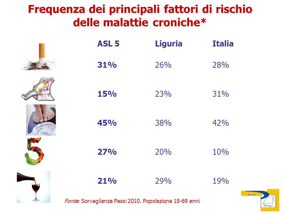 14/11/2011 Audizione I Commissione Comune della Spezia Audizione II e III Commissione Provincia della Spezia Frequenza dei principali fattori di rischio delle malattie croniche* ASL 5LiguriaItalia 31%26%28% 15%23%31% 45%38%42% 27%20%10% 21%29%19% Fonte: Sorveglianza Passi 2010.