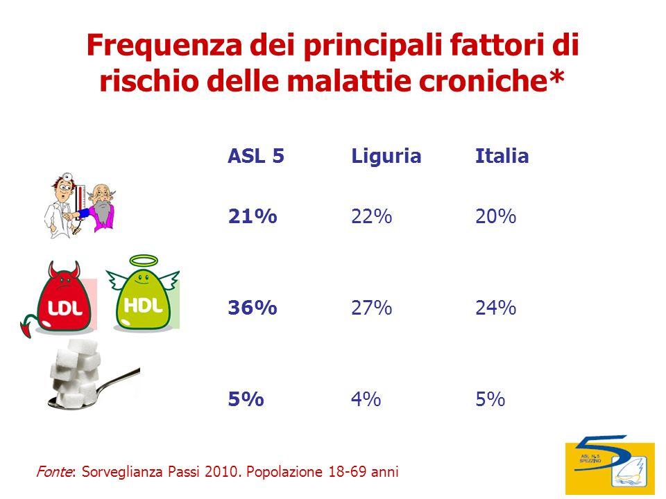 14/11/2011 Audizione I Commissione Comune della Spezia Audizione II e III Commissione Provincia della Spezia Frequenza dei principali fattori di rischio delle malattie croniche* ASL 5LiguriaItalia 21%22%20% 36%27%24% 5%4%5% Fonte: Sorveglianza Passi 2010.