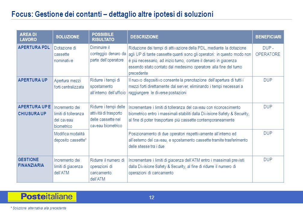 12 Focus: Gestione dei contanti – dettaglio altre ipotesi di soluzioni * Soluzione alternativa alla precedente AREA DI LAVORO SOLUZIONE POSSIBILE RISU