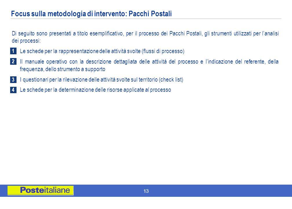 13 Focus sulla metodologia di intervento: Pacchi Postali Di seguito sono presentati a titolo esemplificativo, per il processo dei Pacchi Postali, gli