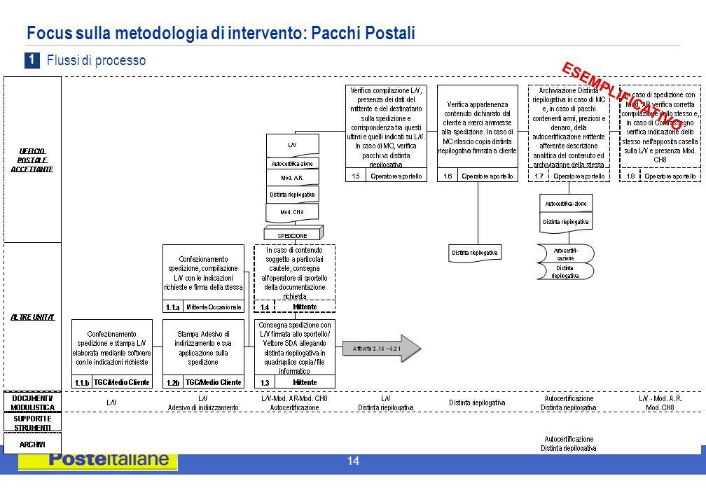 14 Focus sulla metodologia di intervento: Pacchi Postali ESEMPLIFICATIVO 1 Flussi di processo