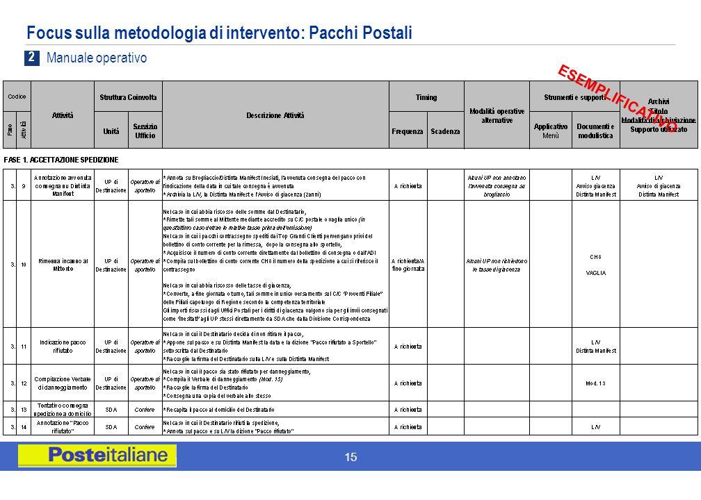 15 Focus sulla metodologia di intervento: Pacchi Postali ESEMPLIFICATIVO 2 Manuale operativo