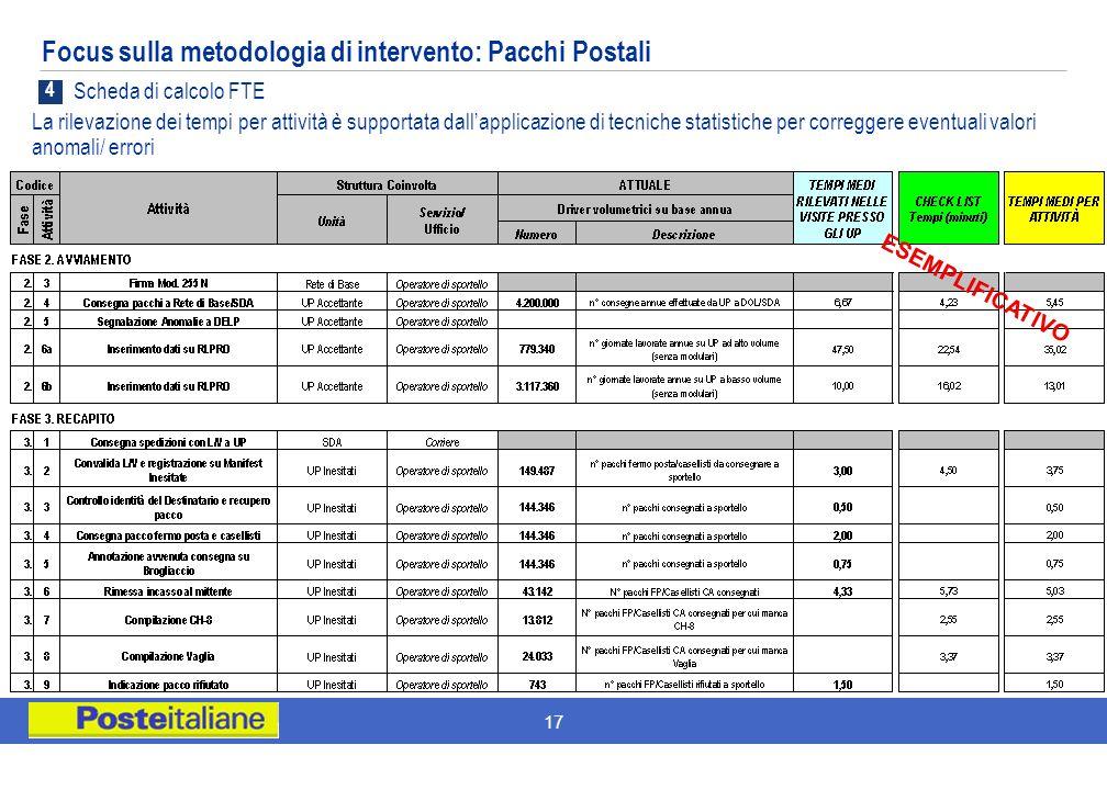 17 Focus sulla metodologia di intervento: Pacchi Postali ESEMPLIFICATIVO 4 Scheda di calcolo FTE La rilevazione dei tempi per attività è supportata da