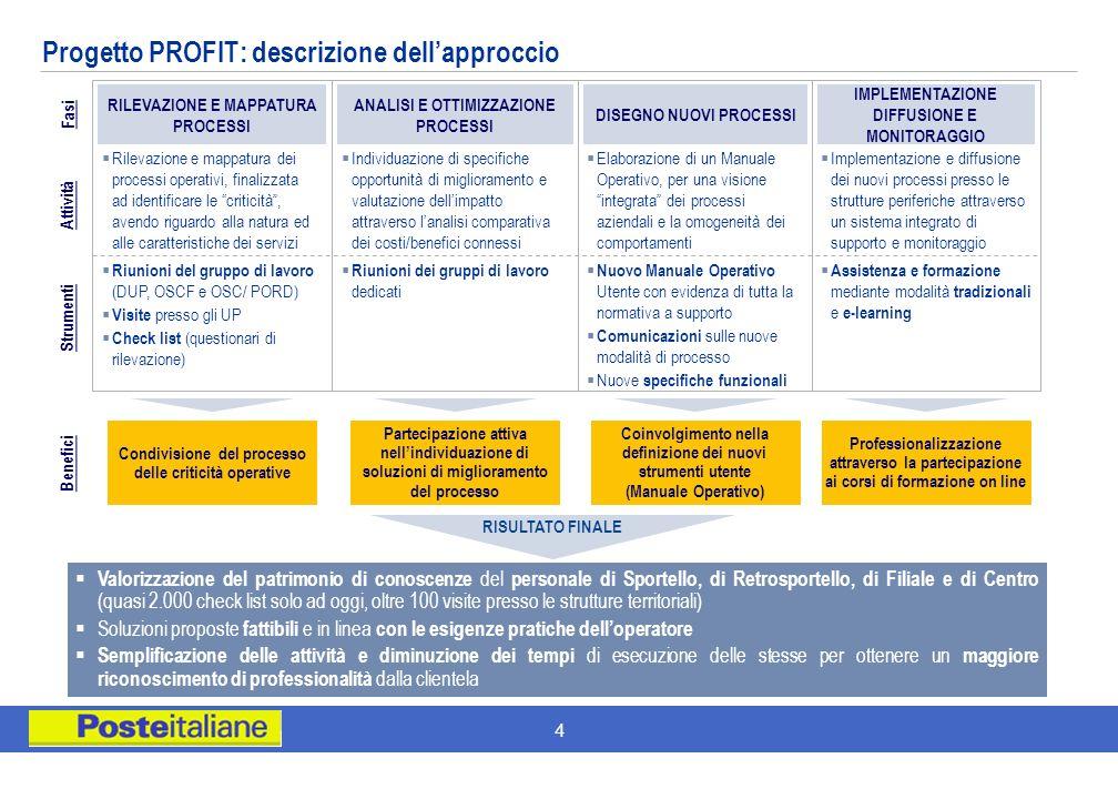 4 Coinvolgimento nella definizione dei nuovi strumenti utente (Manuale Operativo) Condivisione del processo delle criticità operative Partecipazione a
