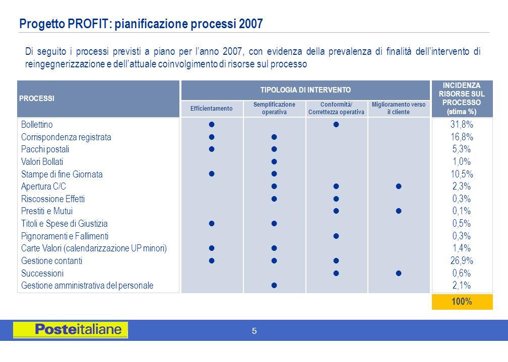 5 Progetto PROFIT: pianificazione processi 2007 Di seguito i processi previsti a piano per lanno 2007, con evidenza della prevalenza di finalità delli