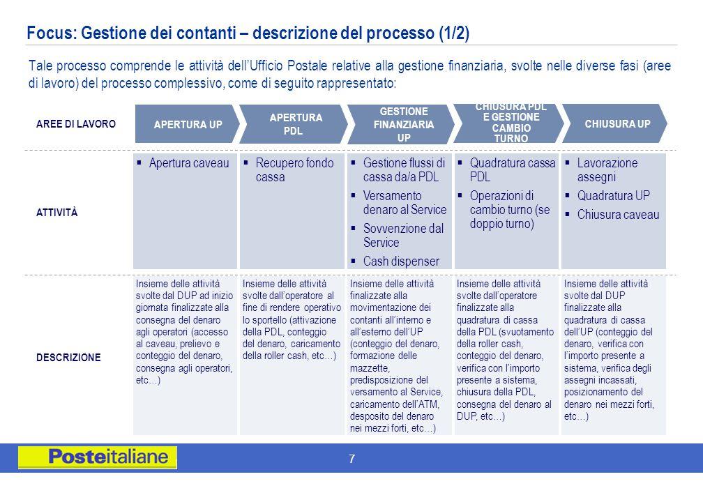 7 Tale processo comprende le attività dellUfficio Postale relative alla gestione finanziaria, svolte nelle diverse fasi (aree di lavoro) del processo