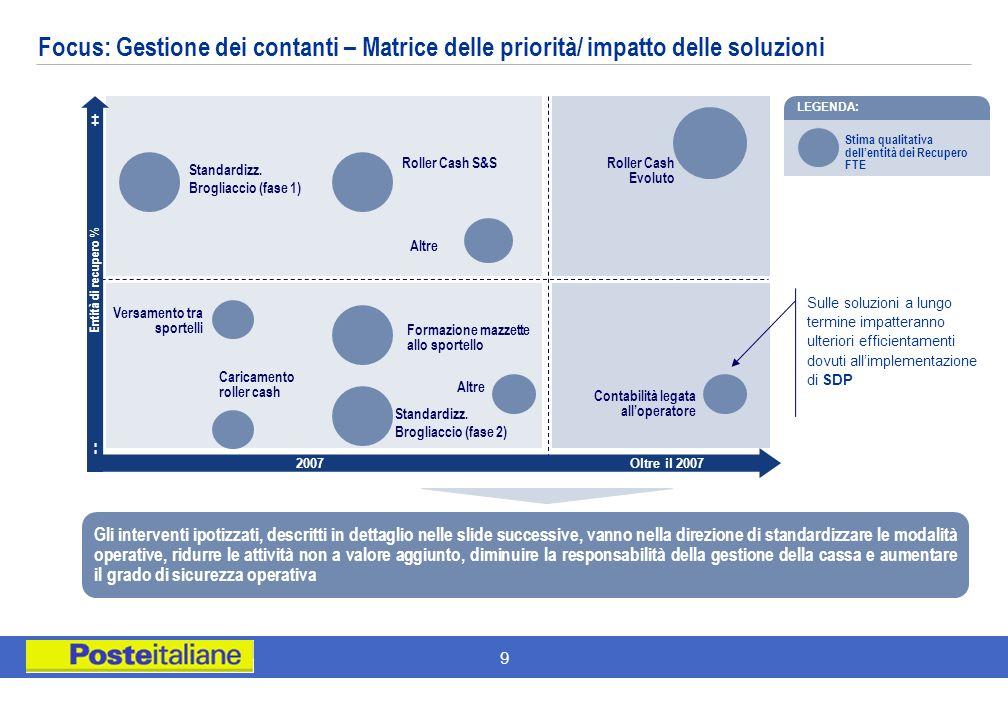 9 Oltre il 2007 Caricamento roller cash Versamento tra sportelli Stima qualitativa dellentità dei Recupero FTE LEGENDA: Sulle soluzioni a lungo termin