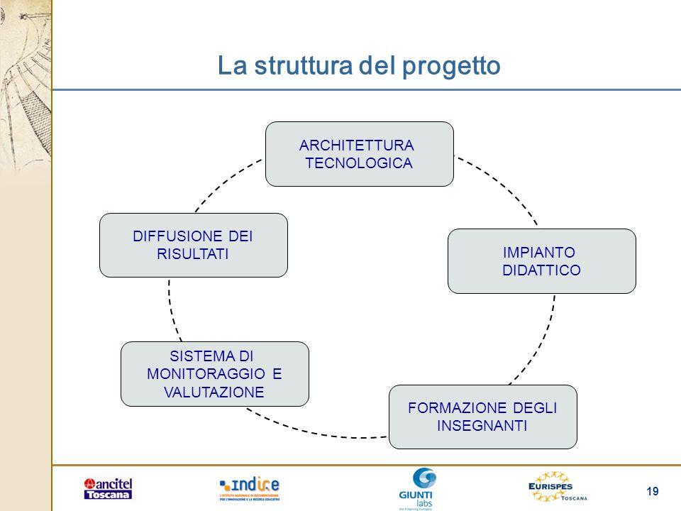 19 La struttura del progetto ARCHITETTURA TECNOLOGICA IMPIANTO DIDATTICO FORMAZIONE DEGLI INSEGNANTI SISTEMA DI MONITORAGGIO E VALUTAZIONE DIFFUSIONE