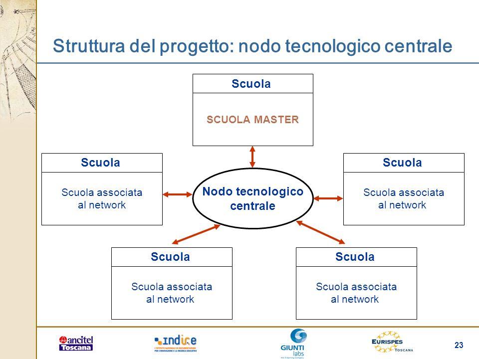 23 Struttura del progetto: nodo tecnologico centrale Nodo tecnologico centrale Scuola Scuola associata al network Scuola Scuola associata al network S
