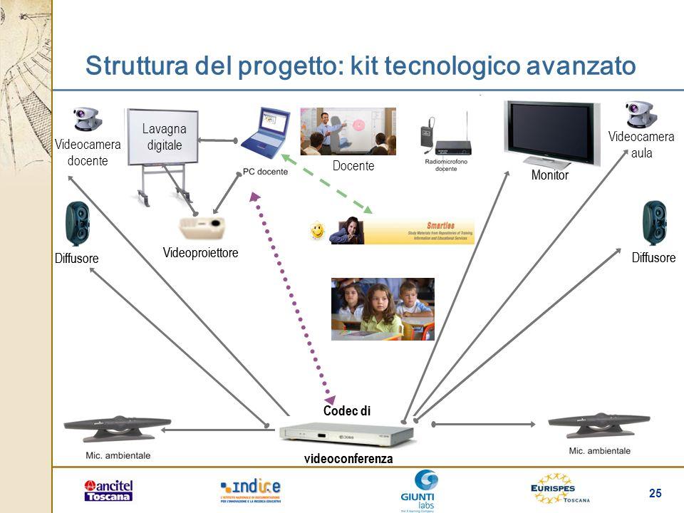 25 Struttura del progetto: kit tecnologico avanzato Videoproiettore Lavagna digitale Videoproiettore Lavagna digitale Videocamera docente Videocamera