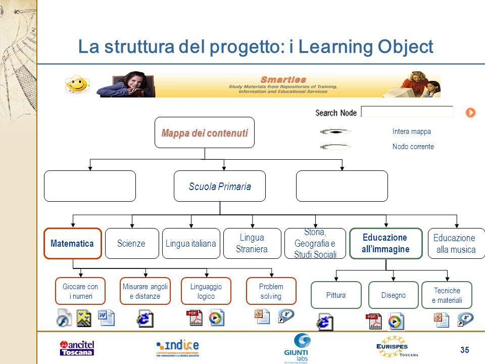 35 La struttura del progetto: i Learning Object Intera mappa Nodo corrente Mappa dei contenuti Scuola Primaria Lingua italiana Matematica Scienze Ling