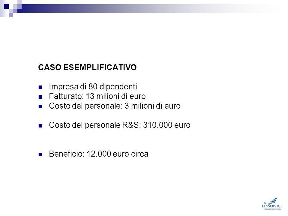 CASO ESEMPLIFICATIVO Impresa di 80 dipendenti Fatturato: 13 milioni di euro Costo del personale: 3 milioni di euro Costo del personale R&S: 310.000 eu
