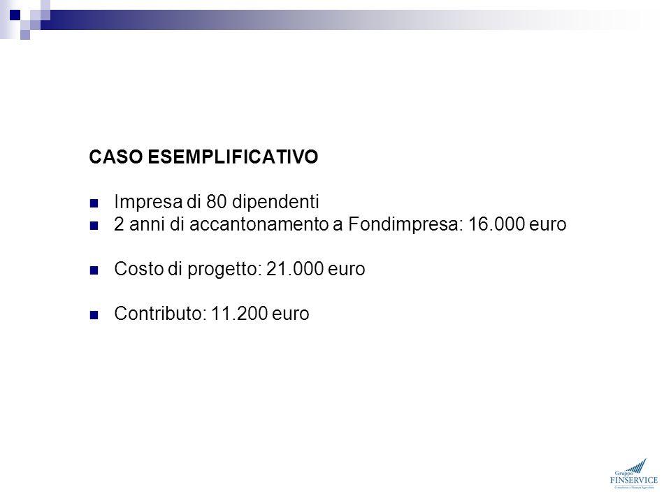 CASO ESEMPLIFICATIVO Impresa di 80 dipendenti 2 anni di accantonamento a Fondimpresa: 16.000 euro Costo di progetto: 21.000 euro Contributo: 11.200 eu