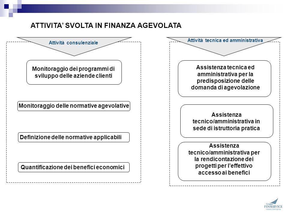 Monitoraggio delle normative agevolative Monitoraggio dei programmi di sviluppo delle aziende clienti Definizione delle normative applicabiliQuantific