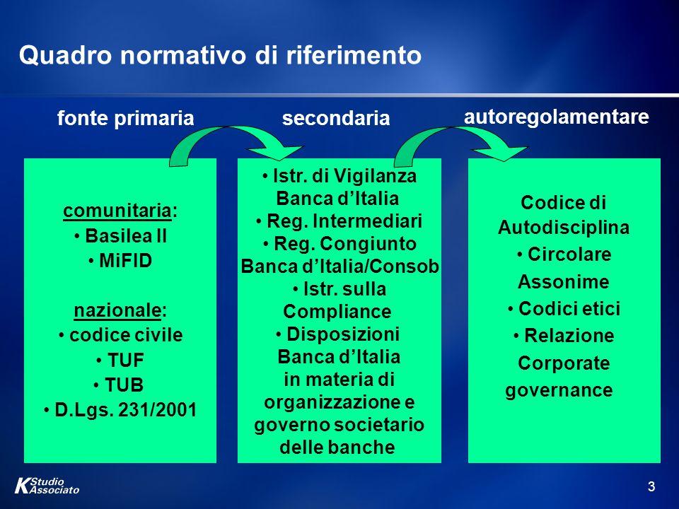3 Quadro normativo di riferimento comunitaria: Basilea II MiFID nazionale: codice civile TUF TUB D.Lgs. 231/2001 Istr. di Vigilanza Banca dItalia Reg.