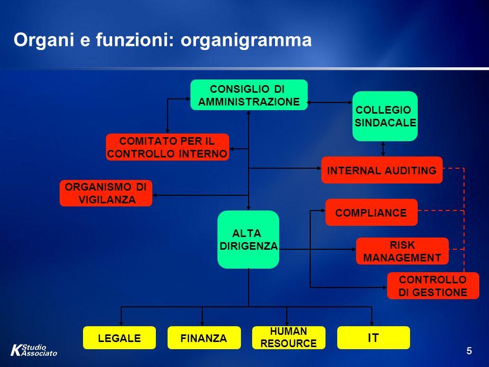 5 Organi e funzioni: organigramma CONSIGLIO DI AMMINISTRAZIONE COMITATO PER IL CONTROLLO INTERNO INTERNAL AUDITING COLLEGIO SINDACALE ALTA DIRIGENZA O