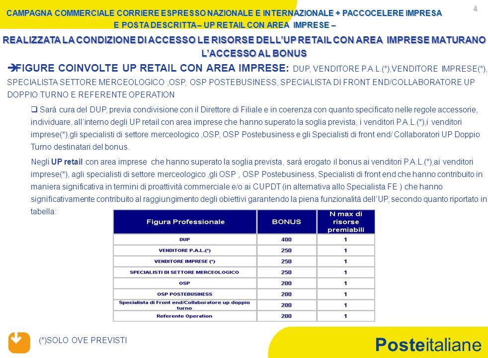 Posteitaliane 4 FIGURE COINVOLTE UP RETAIL CON AREA IMPRESE: DUP, VENDITORE P.A.L.(*),VENDITORE IMPRESE(*), SPECIALISTA SETTORE MERCEOLOGICO,OSP, OSP POSTEBUSINESS, SPECIALISTA DI FRONT END/COLLABORATORE UP DOPPIO TURNO E REFERENTE OPERATION Sarà cura del DUP, previa condivisione con il Direttore di Filiale e in coerenza con quanto specificato nelle regole accessorie, individuare, allinterno degli UP retail con area imprese che hanno superato la soglia prevista, i venditori P.A.L.(*),i venditori imprese(*),gli specialisti di settore merceologico,OSP, OSP Postebusiness e gli Specialisti di front end/ Collaboratori UP Doppio Turno destinatari del bonus.