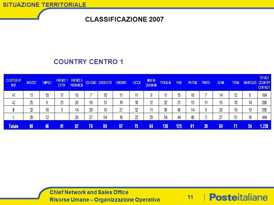 Chief Network and Sales Office Risorse Umane – Organizzazione Operativa 10 SITUAZIONE TERRITORIALE CLASSIFICAZIONE 2007 COUNTRY CENTRO