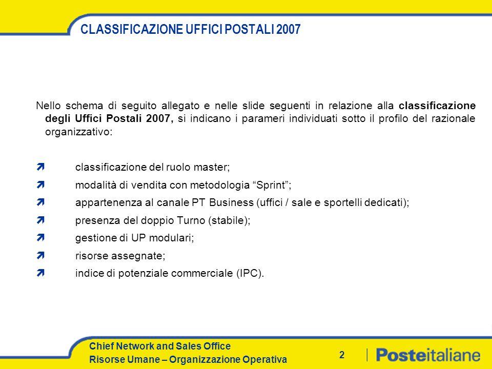 Chief Network and Sales Office Risorse Umane – Organizzazione Operativa SCHEMA DI SINTESI TECNICO