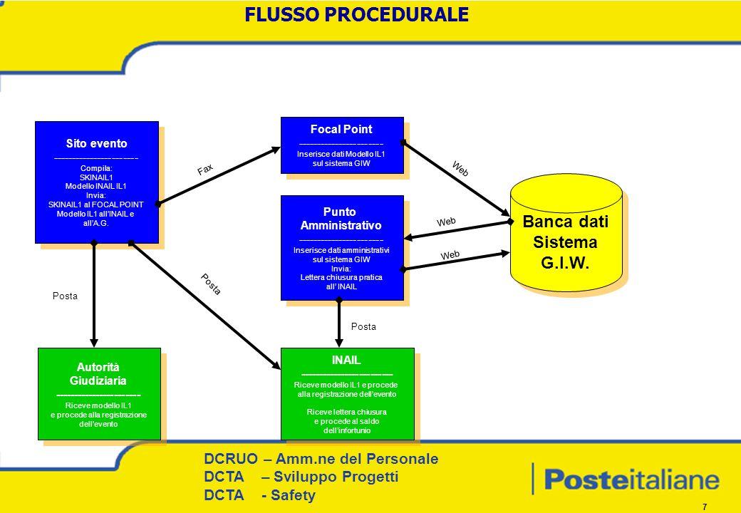 DCRUO – Amm.ne del Personale Procedure e Coordinamento territoriale DCRUO – Amm.ne del Personale DCTA – Sviluppo Progetti DCTA - Safety 8 ACCESSO A GIW - IDENTIFICAZIONE