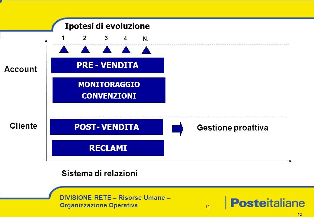 DIVISIONE RETE – Risorse Umane – Organizzazione Operativa 12 PRE - VENDITA POST- VENDITA RECLAMI Cliente Account Gestione proattiva Ipotesi di evoluzi
