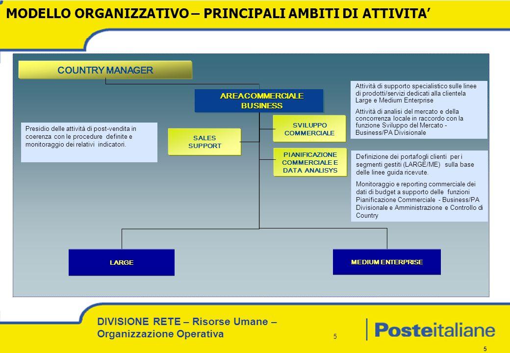 DIVISIONE RETE – Risorse Umane – Organizzazione Operativa 16 ATTUALE DISTRIBUZIONE GEOGRAFICA SALES SUPPORT
