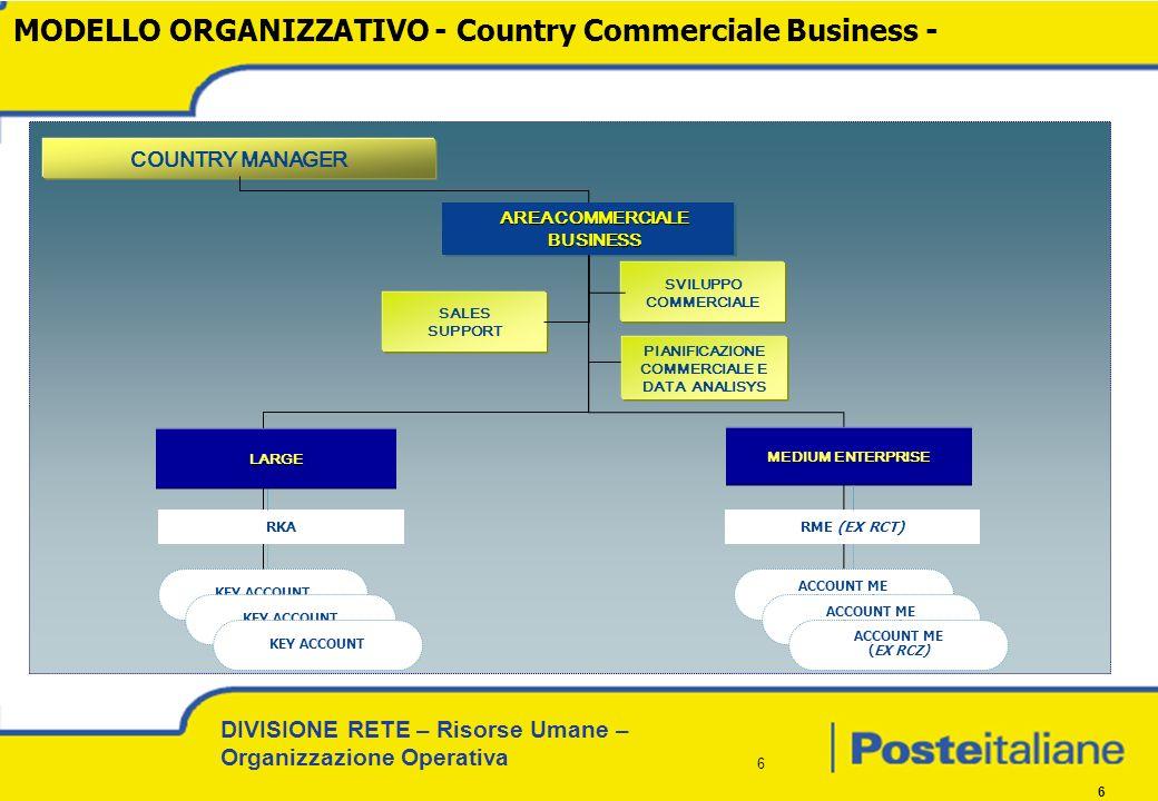 DIVISIONE RETE – Risorse Umane – Organizzazione Operativa 6 6 MODELLO ORGANIZZATIVO - Country Commerciale Business - KEY ACCOUNT SVILUPPO COMMERCIALE