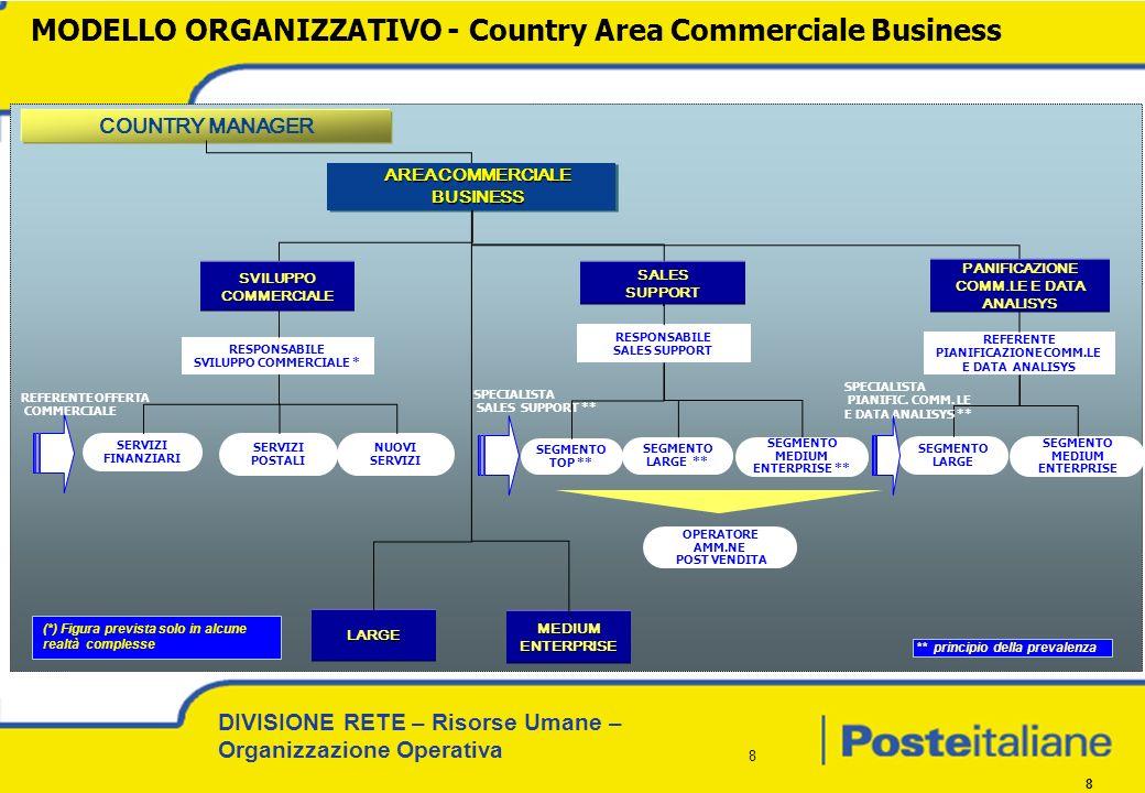 DIVISIONE RETE – Risorse Umane – Organizzazione Operativa 8 8 RESPONSABILE SVILUPPO COMMERCIALE * SERVIZI FINANZIARI SERVIZI POSTALI NUOVI SERVIZI REF