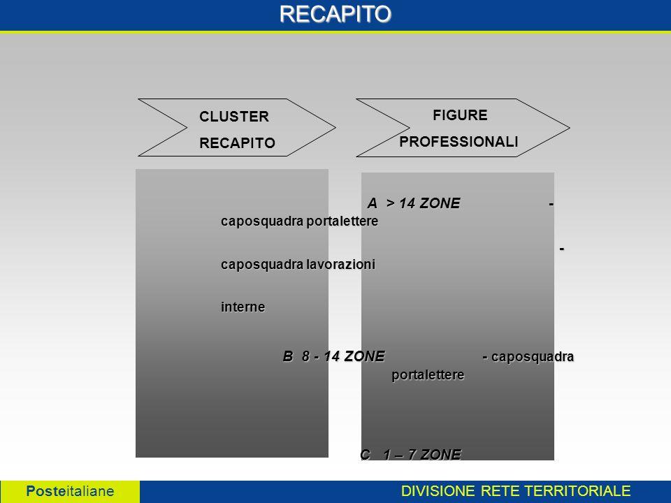 DIVISIONE RETE TERRITORIALE Posteitaliane RECAPITO A > 14 ZONE - caposquadra portalettere A > 14 ZONE - caposquadra portalettere - caposquadra lavorazioni - caposquadra lavorazioniinterne B 8 - 14 ZONE - caposquadra portalettere C 1 – 7 ZONE C 1 – 7 ZONE CLUSTER RECAPITO FIGURE PROFESSIONALI
