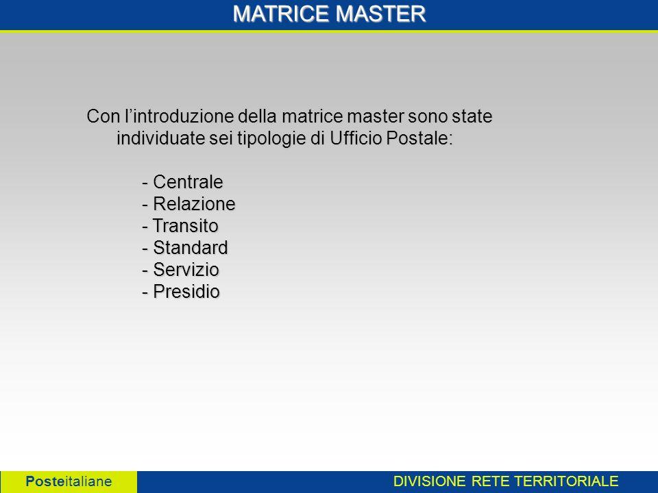 DIVISIONE RETE TERRITORIALE Posteitaliane MATRICE MASTER Con lintroduzione della matrice master sono state individuate sei tipologie di Ufficio Postale: - Centrale - Centrale - Relazione - Relazione - Transito - Transito - Standard - Standard - Servizio - Servizio - Presidio - Presidio